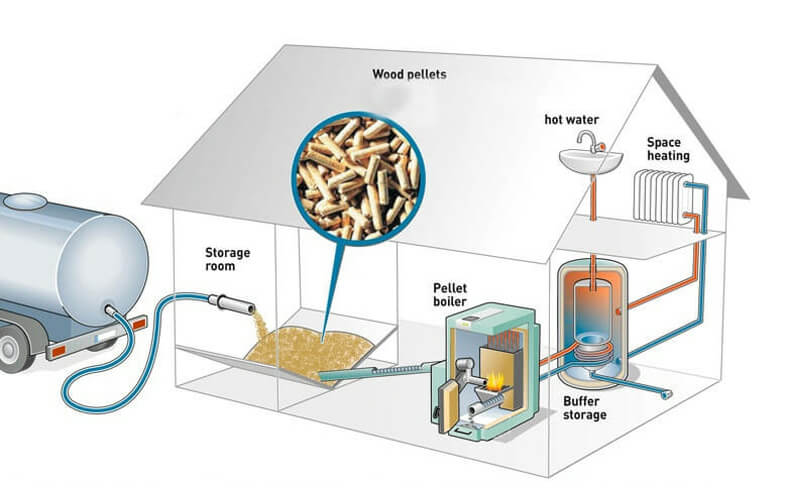 Wood Pellet Boiler >> How To Make Wood Pellets For Biomass Pellet Boiler